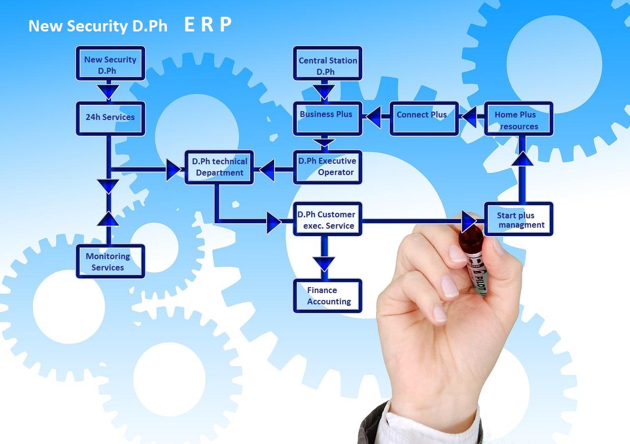 New Security εκσυγχρονίζει διαρκώς τον τρόπο λειτουργίας της με δυναμικό E.R.P. Συμβατότητα με όλα τα διεθνώς αναγνωρισμένα πρωτόκολλα επικοινωνίας (Contact ID, SIA, Basic κλπ). Υπηρεσίες Δικτύου iB : με την νέα υπηρεσία iB υπάρχει δυνατότητα για συνεργάτες να συνδέουν προσωπικούς υπολογιστές και σταθμούς εργασίας στο server της New Security με σκοπό την κοινή χρήση των μέσων π.χ. τιμολόγησης – εκτυπώσεις – ανταλλαγή πληροφοριών.